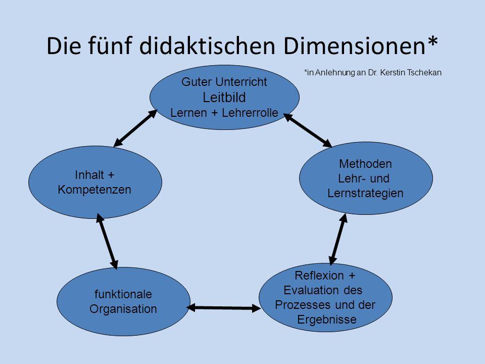 Die fünf didaktischen Dimensionen* Inhalt + Kompetenzen Guter Unterricht Leitbild Lernen + Lehrerrolle funktionale Organisation Reflexion + Evaluation