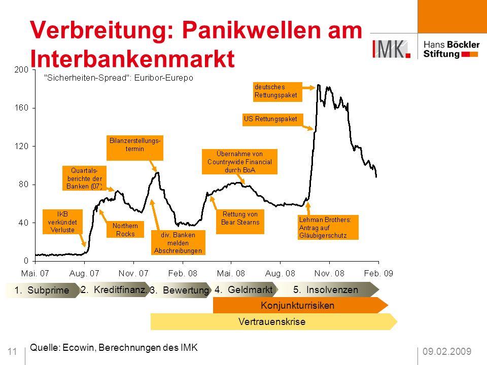 09.02.200911 Verbreitung: Panikwellen am Interbankenmarkt 1. Subprime 2. Kreditfinanz. 3. Bewertung 4. Geldmarkt 5. Insolvenzen Konjunkturrisiken Vert