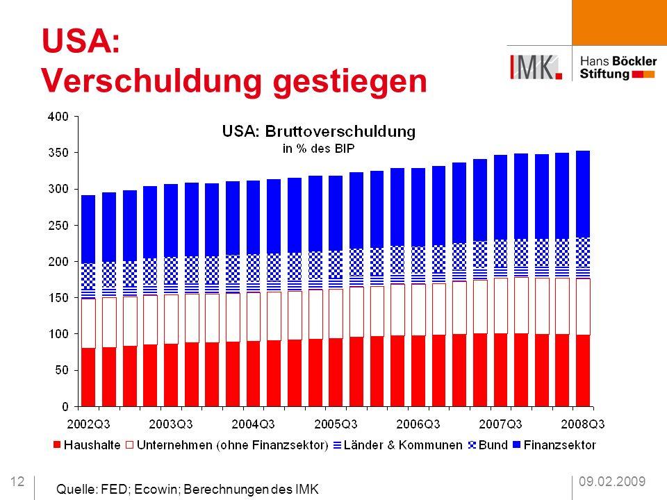 09.02.200912 USA: Verschuldung gestiegen Quelle: FED; Ecowin; Berechnungen des IMK