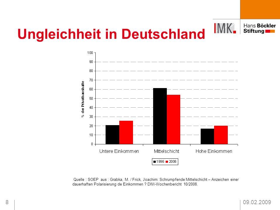 09.02.20098 Ungleichheit in Deutschland Quelle : SOEP aus : Grabka, M. / Frick, Joachim: Schrumpfende Mittelschicht – Anzeichen einer dauerhaften Pola