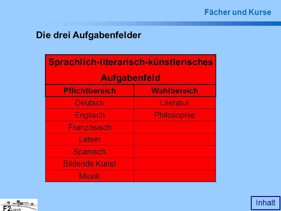 F2 Lorch Inhalt Die drei Aufgabenfelder Sprachlich-literarisch-künstlerisches Aufgabenfeld PflichtbereichWahlbereich DeutschLiteratur EnglischPhilosop