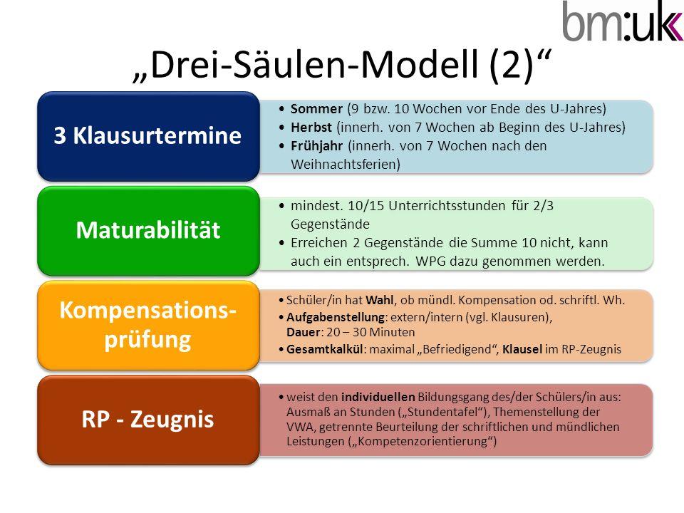 Drei-Säulen-Modell (2) Sommer (9 bzw. 10 Wochen vor Ende des U-Jahres) Herbst (innerh. von 7 Wochen ab Beginn des U-Jahres) Frühjahr (innerh. von 7 Wo