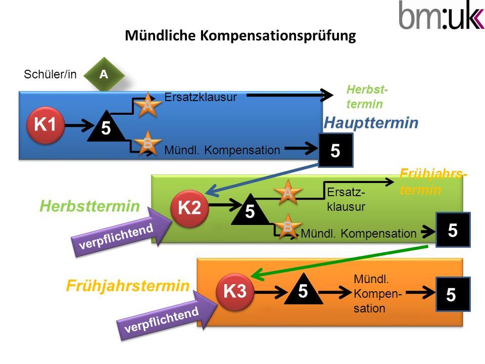 ASchüler/in Mündliche Kompensationsprüfung K1 5 Ersatzklausur Mündl. Kompensation 5 5 K2 B A 5 A B Frühjahrs- termin Mündl. Kompensation K35 Mündl. Ko