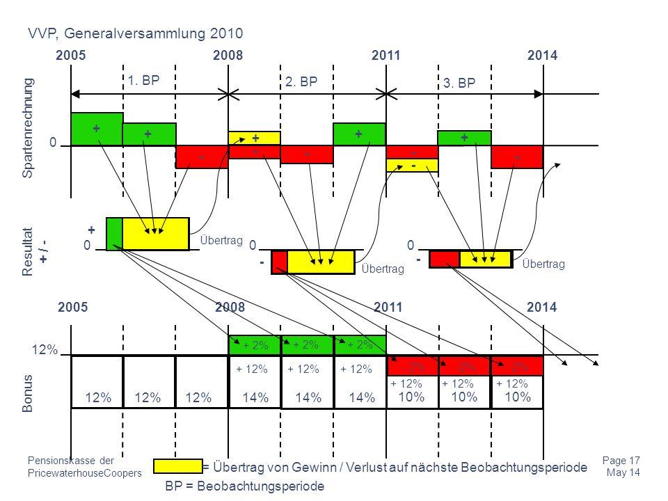 PricewaterhouseCoopers Pensionskasse der Page 17 May 14 VVP, Generalversammlung 2010 2014 Bonus Resultat + / - Spartenrechnung 200520112008 1. BP 2. B