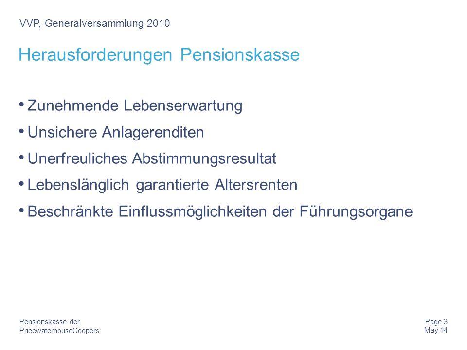 PricewaterhouseCoopers Pensionskasse der Page 14 May 14 VVP, Generalversammlung 2010 Beispiel Spartenrechnung JahrRenten-DKSOLL- Rendite Brutto- rendite Ergebnis in % Ergebnis in CHF 1100 Mio.4.2%3.5%-0.7%-0.7 Mio.