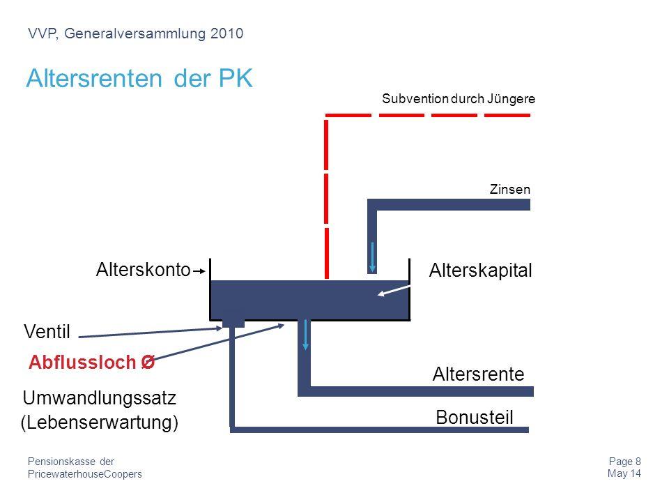 PricewaterhouseCoopers Pensionskasse der Page 9 May 14 VVP, Generalversammlung 2010 Elemente Rentenbonus Variable Rente Messgrösse als Basis für Anpassungen Anpassungsmodus