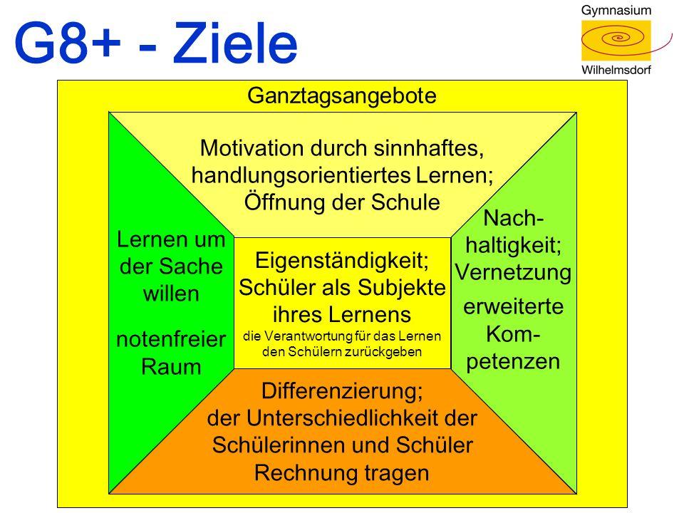 Ganztagsangebote G8+ - Ziele Eigenständigkeit; Schüler als Subjekte ihres Lernens die Verantwortung für das Lernen den Schülern zurückgeben Motivation