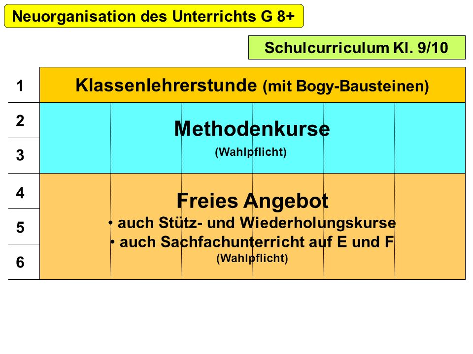 Schulcurriculum Kl. 9/10 Neuorganisation des Unterrichts G 8+ Methodenkurse (Wahlpflicht) Freies Angebot auch Stütz- und Wiederholungskurse auch Sachf
