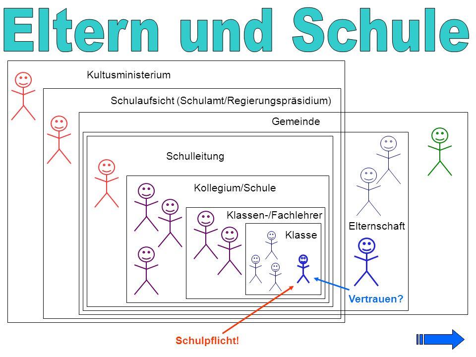 Gemeinde Elternschaft Klasse Klassen-/Fachlehrer Kollegium/Schule Schulleitung Schulaufsicht (Schulamt/Regierungspräsidium) Kultusministerium Schulpfl