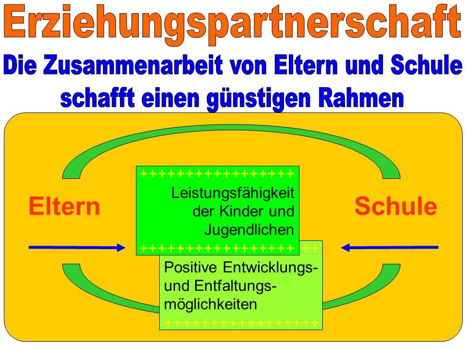 ElternSchule +++++++++++++++++ Positive Entwicklungs- und Entfaltungs- möglichkeiten +++++++++++++++++ Leistungsfähigkeit der Kinder und Jugendlichen