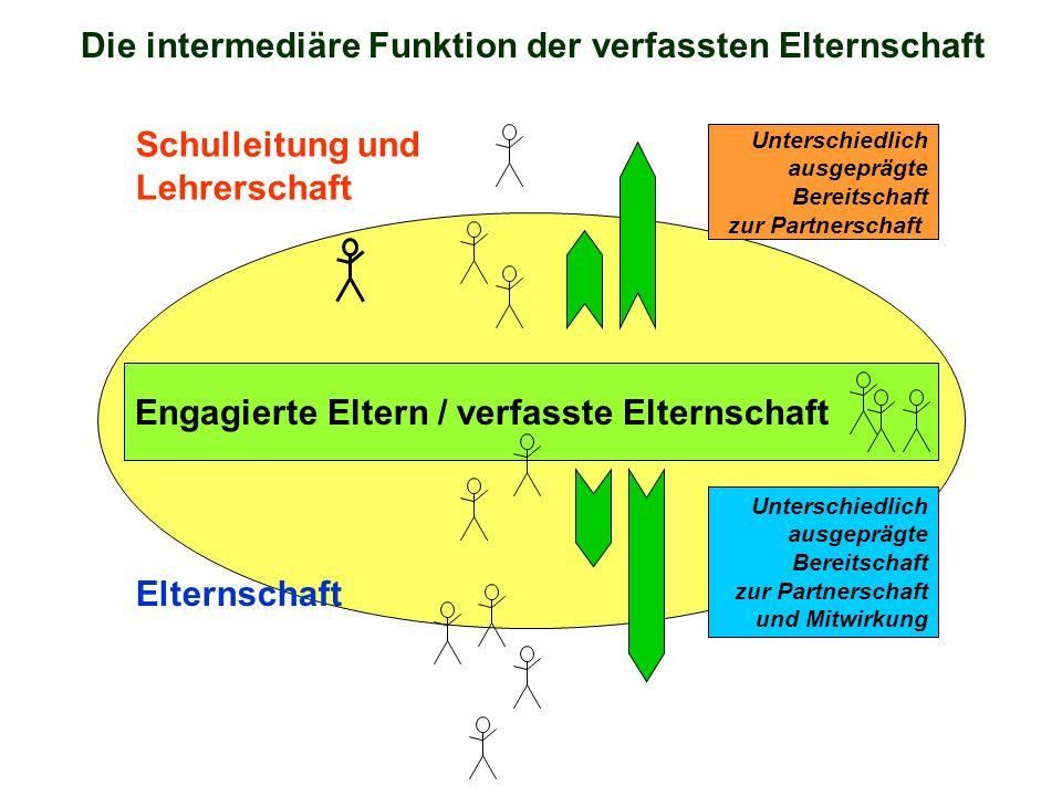 Engagierte Eltern / verfasste Elternschaft Schulleitung und Lehrerschaft Elternschaft Unterschiedlich ausgeprägte Bereitschaft zur Partnerschaft und M