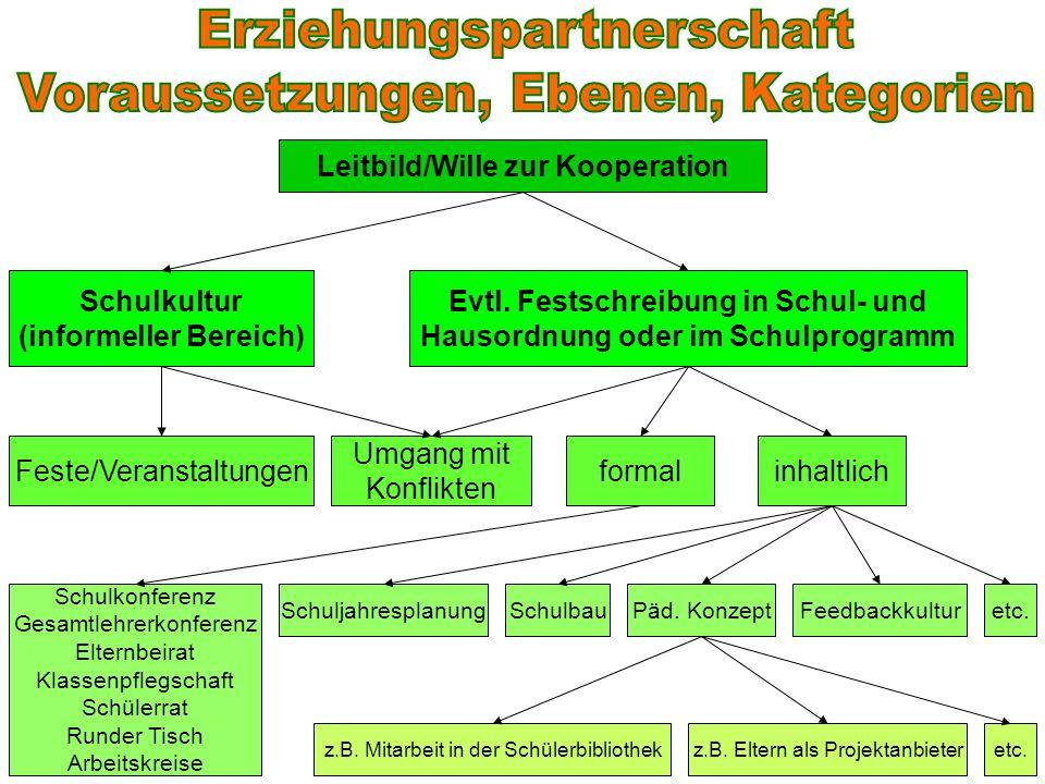 Leitbild/Wille zur Kooperation Evtl. Festschreibung in Schul- und Hausordnung oder im Schulprogramm formalinhaltlich Schulkonferenz Gesamtlehrerkonfer