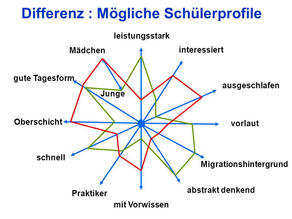 Möglichkeiten der Differenzierung A.Lehrer Lehrerteams B.