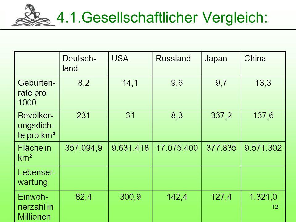 12 4.1.Gesellschaftlicher Vergleich: Deutsch- land USARusslandJapanChina Geburten- rate pro 1000 8,214,19,69,713,3 Bevölker- ungsdich- te pro km² 2313