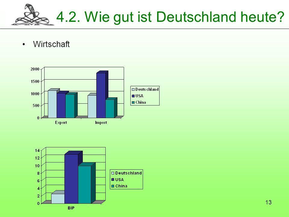 13 4.2. Wie gut ist Deutschland heute? Wirtschaft