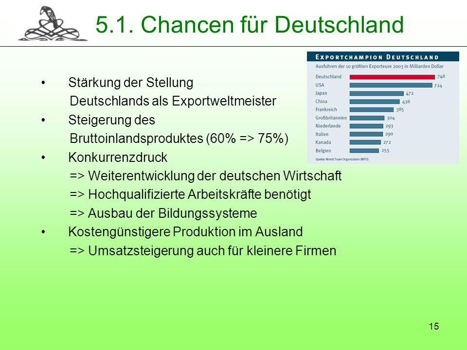 15 5.1. Chancen für Deutschland Stärkung der Stellung Deutschlands als Exportweltmeister Steigerung des Bruttoinlandsproduktes (60% => 75%) Konkurrenz