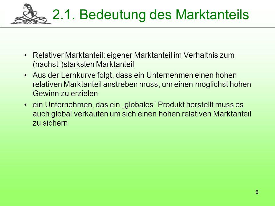 8 2.1. Bedeutung des Marktanteils Relativer Marktanteil: eigener Marktanteil im Verhältnis zum (nächst-)stärksten Marktanteil Aus der Lernkurve folgt,