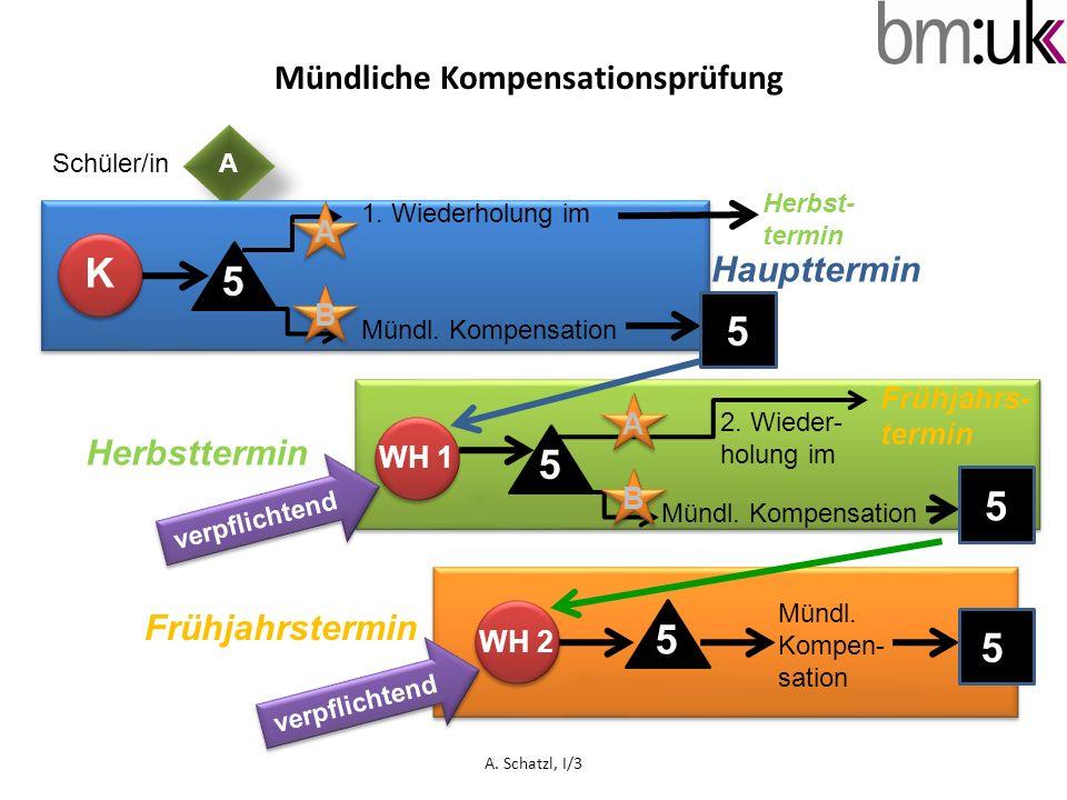 ASchüler/in Mündliche Kompensationsprüfung K 5 1. Wiederholung im Mündl. Kompensation 5 5 WH 1 B A 5 A B Frühjahrs- termin Mündl. Kompensation 5 Mündl