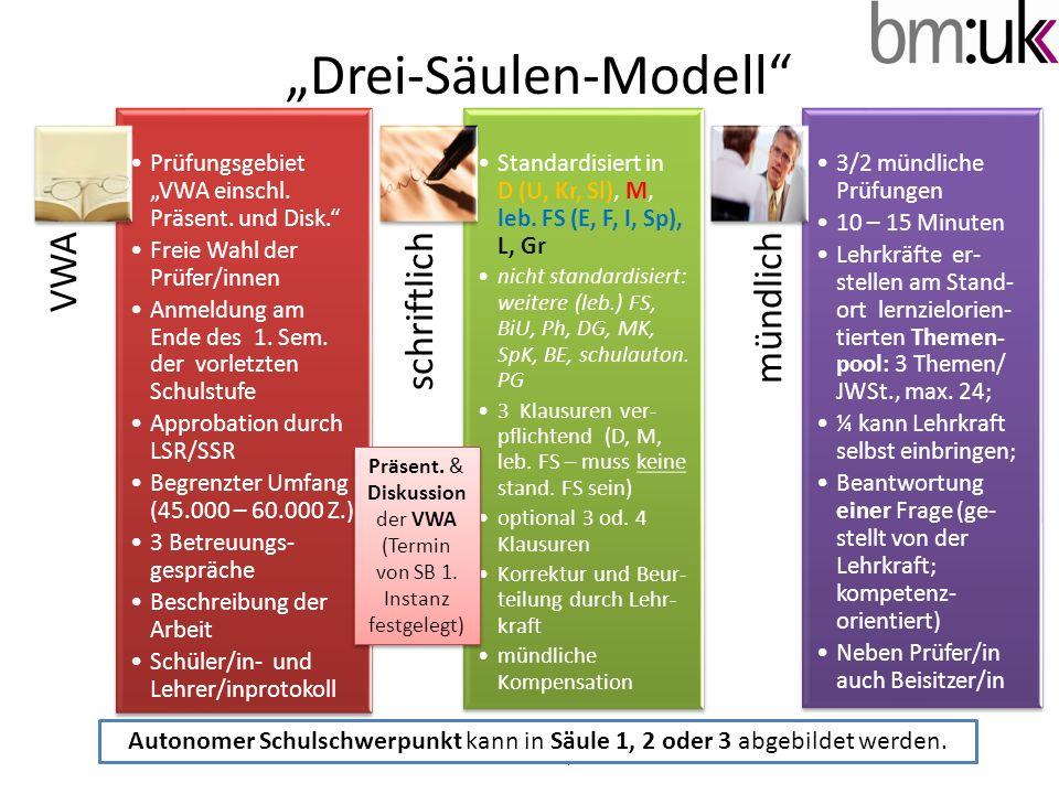 Drei-Säulen-Modell © A. Schatzl I/2b VWA Prüfungsgebiet VWA einschl. Präsent. und Disk. Freie Wahl der Prüfer/innen Anmeldung am Ende des 1. Sem. der