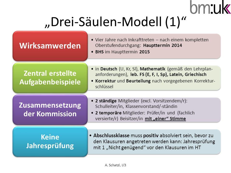 Drei-Säulen-Modell (1) Vier Jahre nach Inkrafttreten – nach einem kompletten Oberstufendurchgang: Haupttermin 2014 BHS im Haupttermin 2015 Wirksamwerd