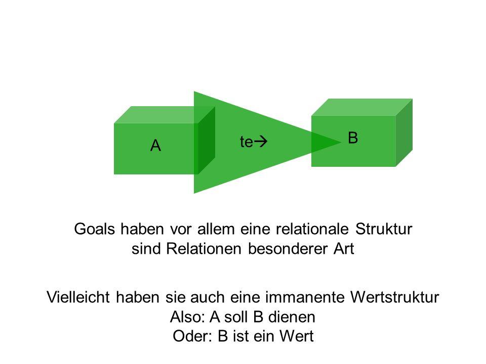 A B te Goals haben vor allem eine relationale Struktur sind Relationen besonderer Art Vielleicht haben sie auch eine immanente Wertstruktur Also: A so