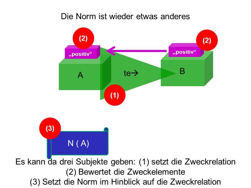 A B te positiv N ( A) Es kann da drei Subjekte geben: (1) setzt die Zweckrelation (2) Bewertet die Zweckelemente (3) Setzt die Norm im Hinblick auf di