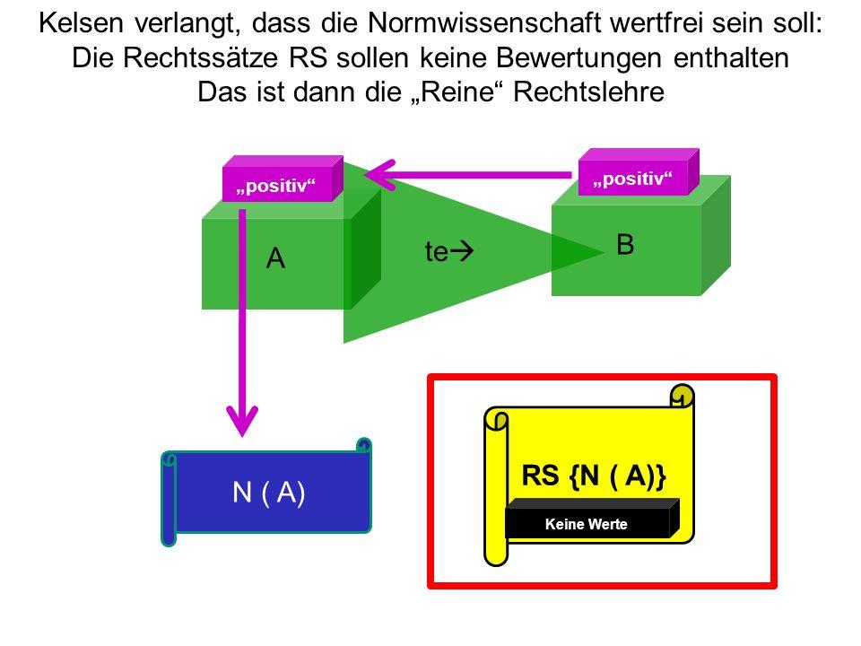 A B te positiv N ( A) Kelsen verlangt, dass die Normwissenschaft wertfrei sein soll: Die Rechtssätze RS sollen keine Bewertungen enthalten Das ist dan