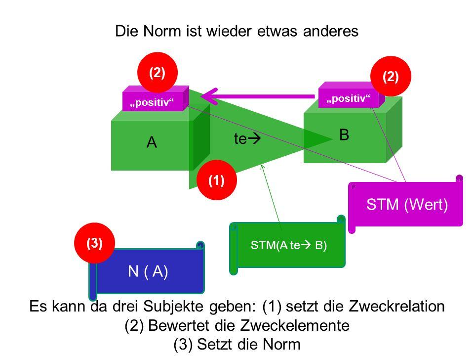 A B te positiv N ( A) Es kann da drei Subjekte geben: (1) setzt die Zweckrelation (2) Bewertet die Zweckelemente (3) Setzt die Norm Die Norm ist wiede
