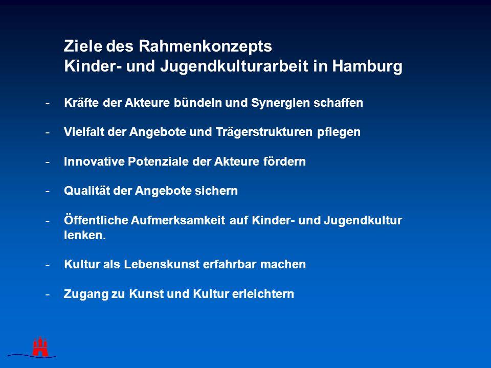 Ziele des Rahmenkonzepts Kinder- und Jugendkulturarbeit in Hamburg -Kräfte der Akteure bündeln und Synergien schaffen -Vielfalt der Angebote und Trägerstrukturen pflegen -Innovative Potenziale der Akteure fördern -Qualität der Angebote sichern -Öffentliche Aufmerksamkeit auf Kinder- und Jugendkultur lenken.