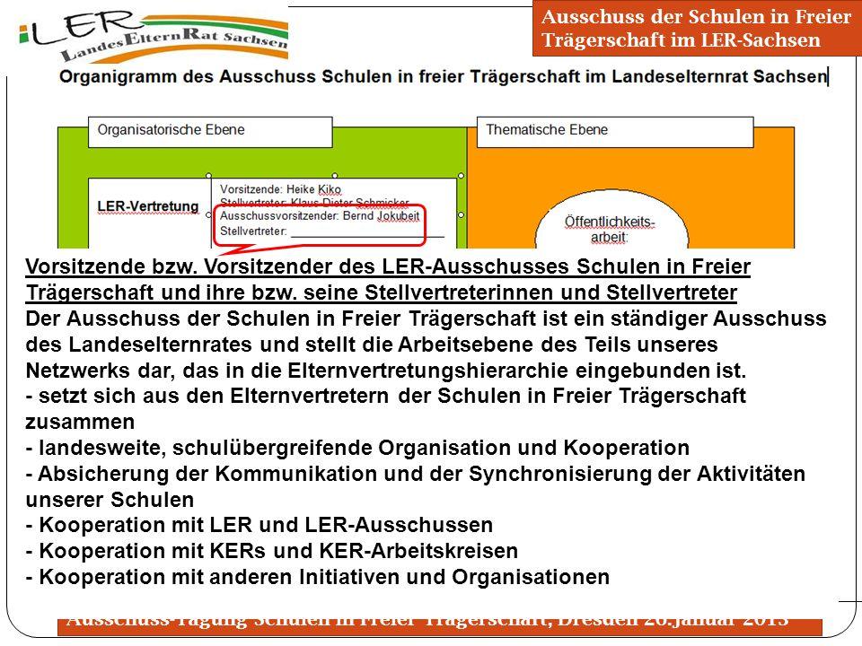 Ausschuss-Tagung Schulen in Freier Trägerschaft, Dresden 26.Januar 2013 Organigramm des Ausschusses Ausschuss der Schulen in Freier Trägerschaft im LE