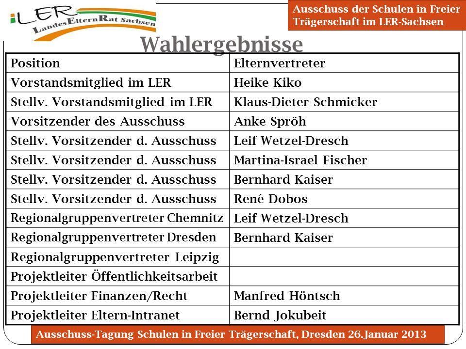 Ausschuss-Tagung Schulen in Freier Trägerschaft, Dresden 26.Januar 2013 Wahlergebnisse Ausschuss der Schulen in Freier Trägerschaft im LER-Sachsen Pos