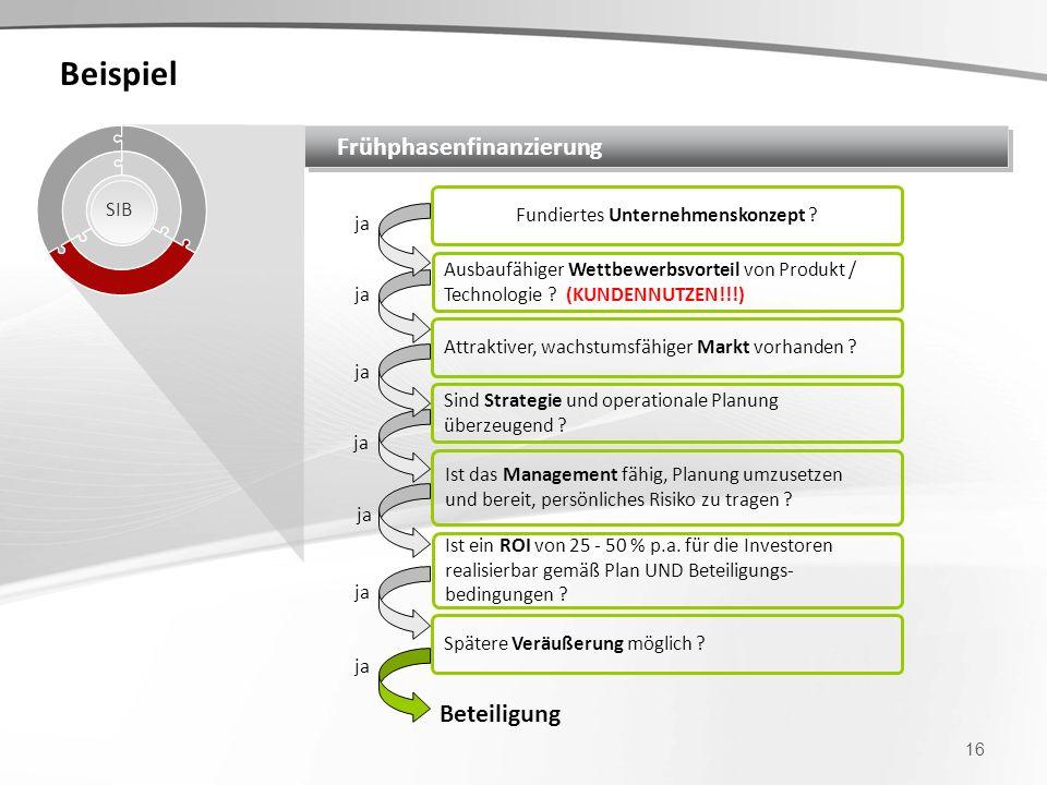 Beispiel 16 Frühphasenfinanzierung SIB ja Beteiligung Fundiertes Unternehmenskonzept ? Ausbaufähiger Wettbewerbsvorteil von Produkt / Technologie ? (K