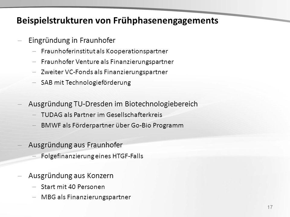 Eingründung in Fraunhofer Fraunhoferinstitut als Kooperationspartner Fraunhofer Venture als Finanzierungspartner Zweiter VC-Fonds als Finanzierungspar
