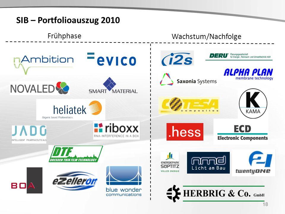 SIB – Portfolioauszug 2010 18 Frühphase Wachstum/Nachfolge