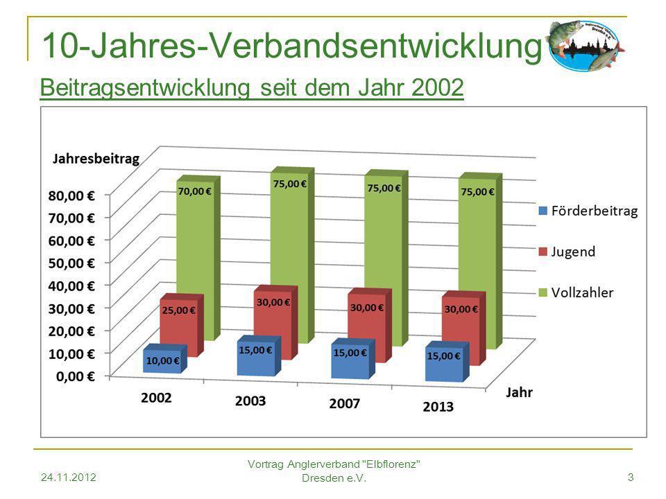24.11.2012 Vortrag Anglerverband Elbflorenz Dresden e.V.4 Verbandsstatistik Summe 15.120 Mitglieder +1,02 % zum Vorjahr Verbandsstatistik AVE – 2012 (Stand 11/2012)