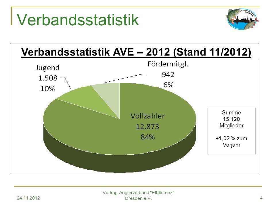 24.11.2012 Vortrag Anglerverband Elbflorenz Dresden e.V.5 Gewässerwirtschaft Leitlinien Besatzstrategie (ab 2005) 1.