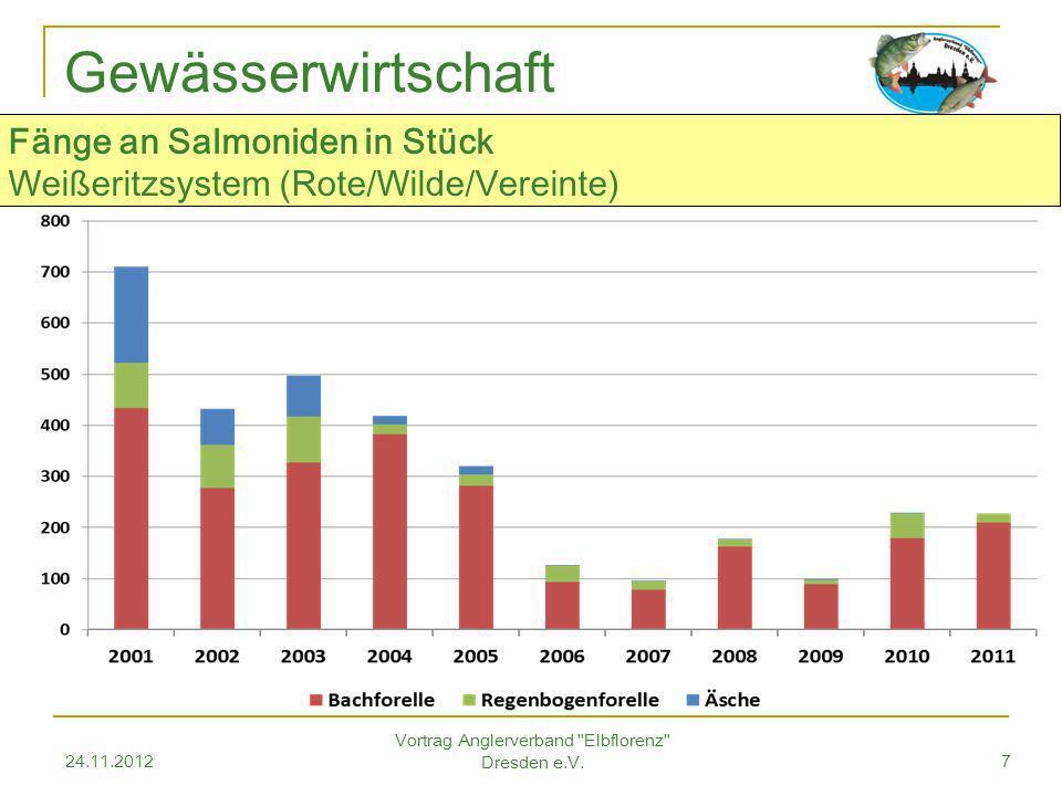 24.11.2012 Vortrag Anglerverband Elbflorenz Dresden e.V.7 Gewässerwirtschaft Fänge an Salmoniden in Stück Weißeritzsystem (Rote/Wilde/Vereinte)