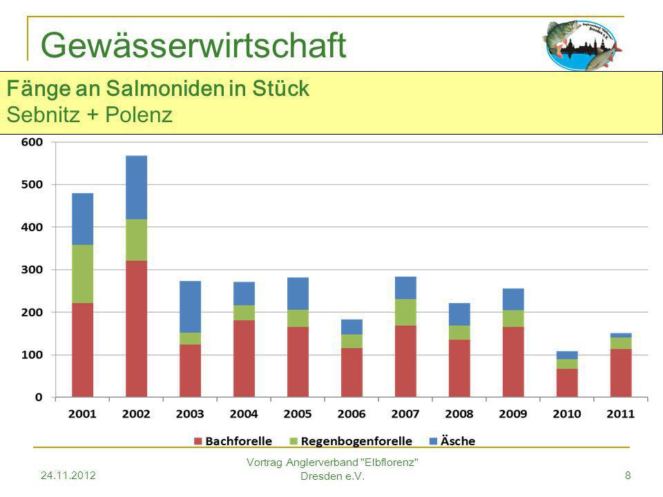 24.11.2012 Vortrag Anglerverband Elbflorenz Dresden e.V.8 Gewässerwirtschaft Fänge an Salmoniden in Stück Sebnitz + Polenz