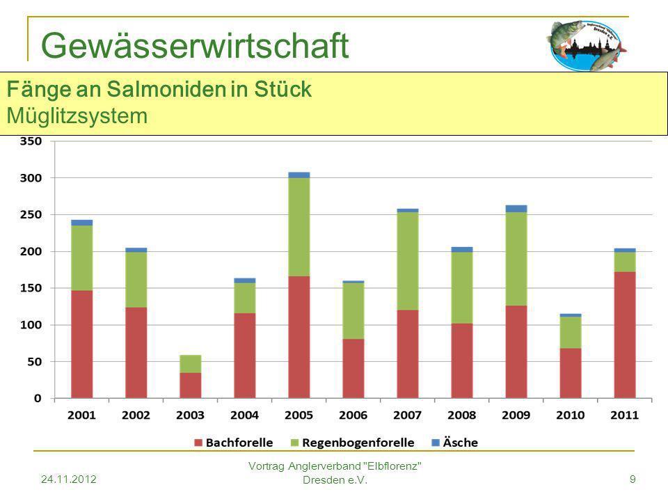 24.11.2012 Vortrag Anglerverband Elbflorenz Dresden e.V.9 Gewässerwirtschaft Fänge an Salmoniden in Stück Müglitzsystem