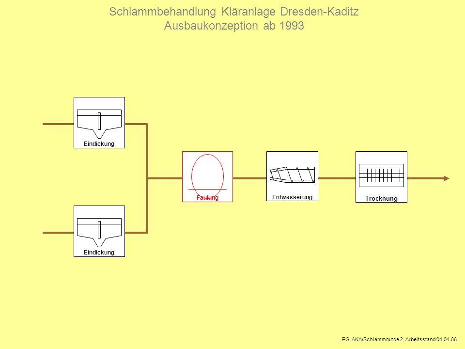 Schlammbehandlung Kläranlage Dresden-Kaditz Ausbaukonzeption ab 1993 PG-AKA/Schlammrunde 2, Arbeitsstand 04.04.06 Eindickung Entwässerung Trocknung Fa