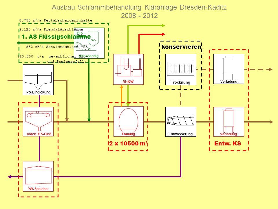 PS-Eindickung Entwässerung Ausbau Schlammbehandlung Kläranlage Dresden-Kaditz 2008 - 2012 Faulung Verladung BHKW Verladung Trocknung konservieren 2 x