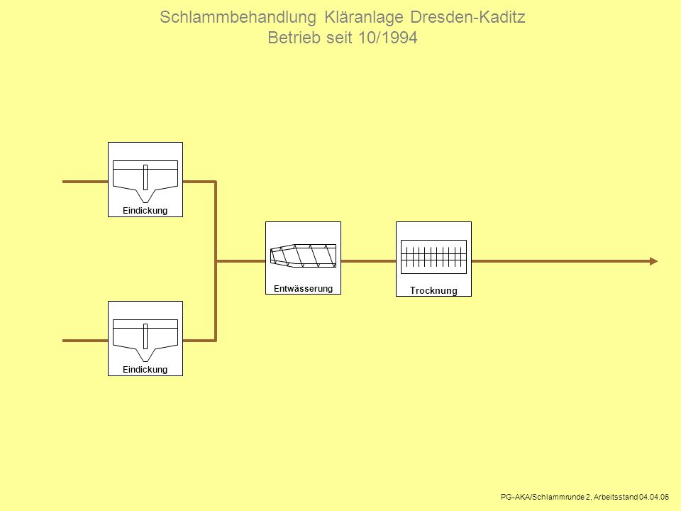 PS-Eindickung Entwässerung Ausbau Schlammbehandlung Kläranlage Dresden-Kaditz 2008 - 2012 Faulung PG-AKA/Schlammrunde 2, Arbeitsstand 04.04.06 Verladung BHKW Verladung Trocknung konservieren 2 x 10500 m³ Entw.