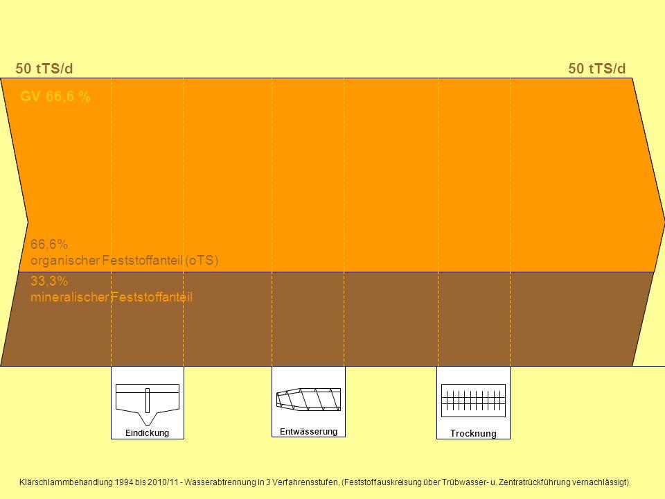 Eindickung Entwässerung Trocknung GV 66,6 % 50 tTS/d 66,6% organischer Feststoffanteil (oTS) 33,3% mineralischer Feststoffanteil Klärschlammbehandlung