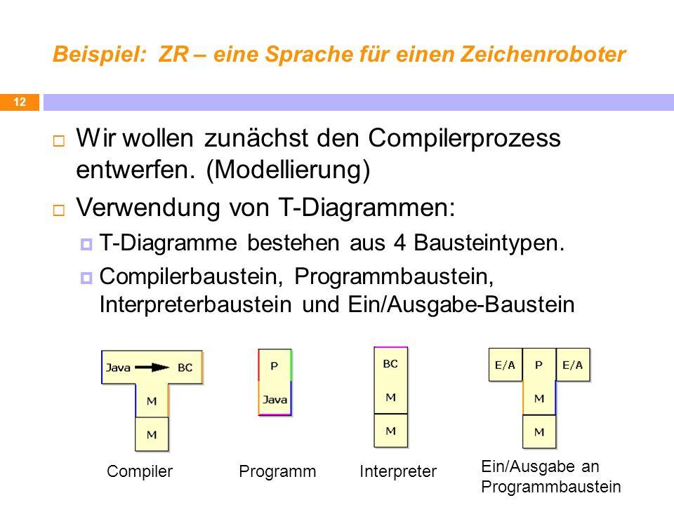 Beispiel: ZR – eine Sprache für einen Zeichenroboter Wir wollen zunächst den Compilerprozess entwerfen. (Modellierung) Verwendung von T-Diagrammen: T-