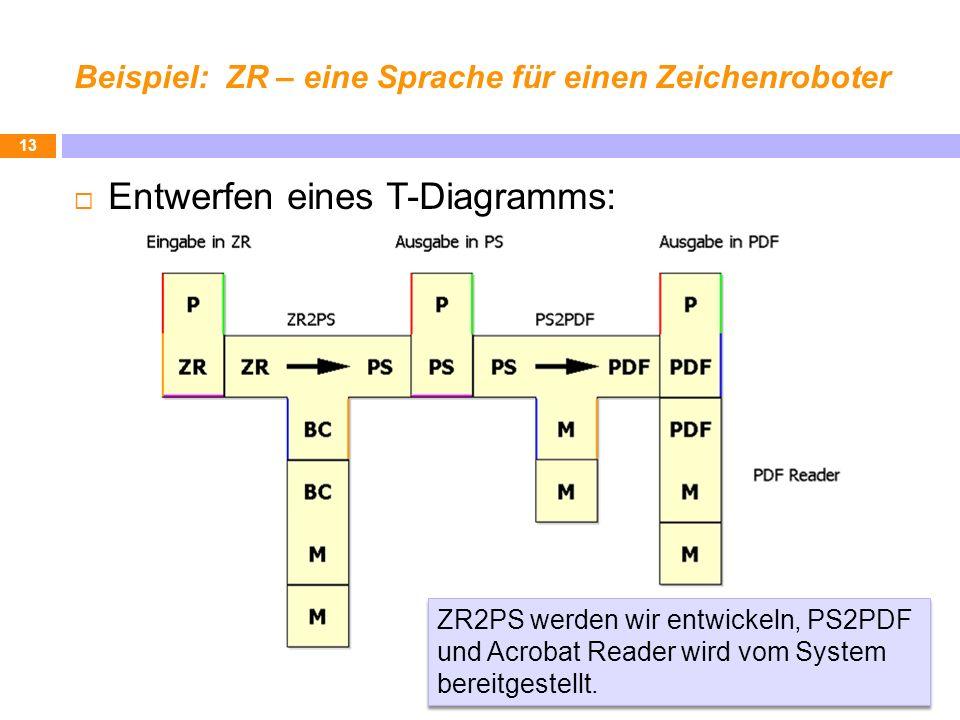 Beispiel: ZR – eine Sprache für einen Zeichenroboter Entwerfen eines T-Diagramms: 13 ZR2PS werden wir entwickeln, PS2PDF und Acrobat Reader wird vom S