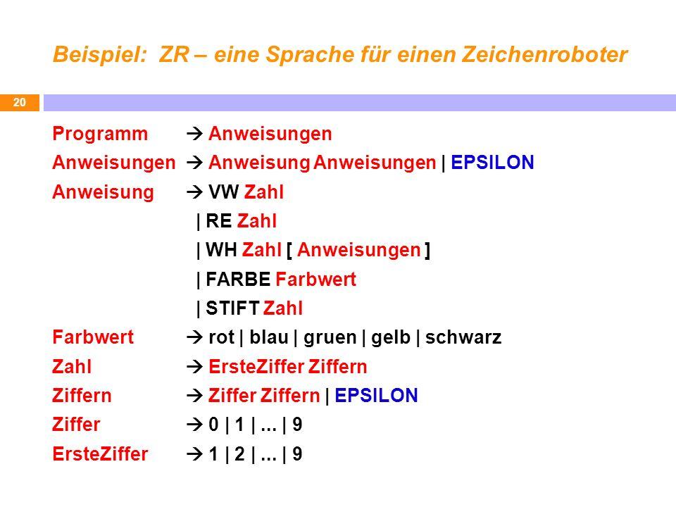 Beispiel: ZR – eine Sprache für einen Zeichenroboter Programm Anweisungen Anweisungen Anweisung Anweisungen | EPSILON Anweisung VW Zahl | RE Zahl | WH Zahl [ Anweisungen ] | FARBE Farbwert | STIFT Zahl Farbwert rot | blau | gruen | gelb | schwarz Zahl ErsteZiffer Ziffern Ziffern Ziffer Ziffern | EPSILON Ziffer 0 | 1 |...