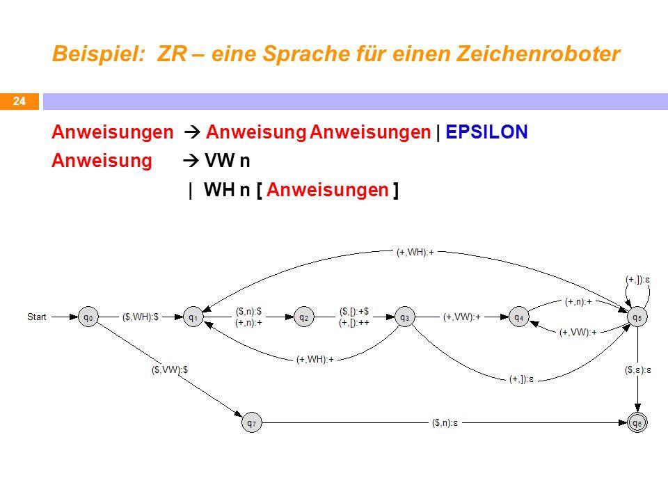 Beispiel: ZR – eine Sprache für einen Zeichenroboter Anweisungen Anweisung Anweisungen   EPSILON Anweisung VW n   WH n [ Anweisungen ] 24