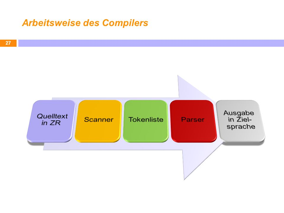 Arbeitsweise des Compilers 27