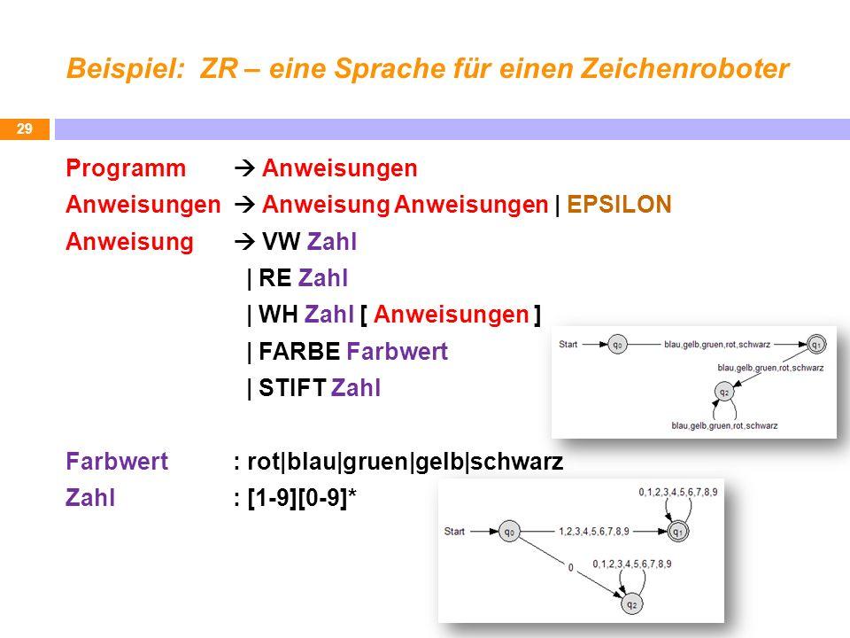 Beispiel: ZR – eine Sprache für einen Zeichenroboter Programm Anweisungen Anweisungen Anweisung Anweisungen | EPSILON Anweisung VW Zahl | RE Zahl | WH Zahl [ Anweisungen ] | FARBE Farbwert | STIFT Zahl Farbwert : rot|blau|gruen|gelb|schwarz Zahl: [1-9][0-9]* 29