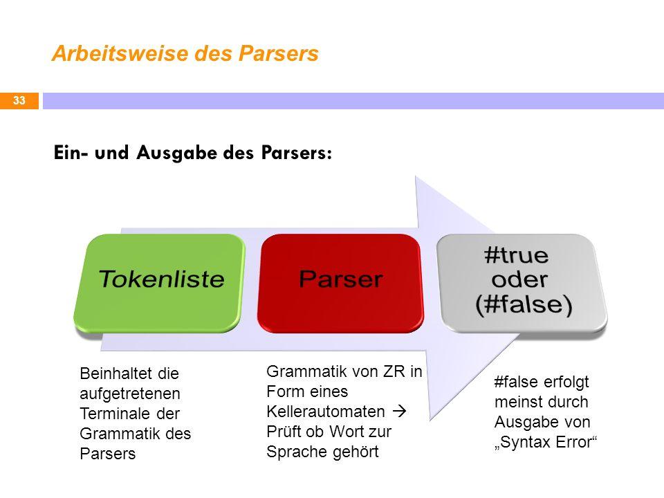 Arbeitsweise des Parsers 33 Ein- und Ausgabe des Parsers: #false erfolgt meinst durch Ausgabe von Syntax Error Grammatik von ZR in Form eines Kellerautomaten Prüft ob Wort zur Sprache gehört Beinhaltet die aufgetretenen Terminale der Grammatik des Parsers